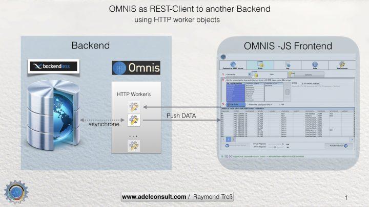 Omnis 2 Backendless