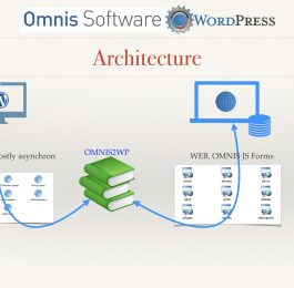 WordPress for OMNIS 1