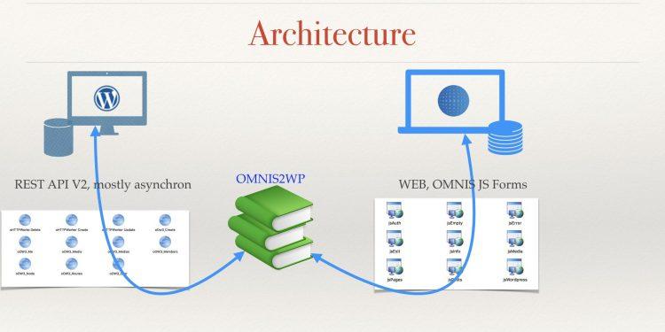 WordPress for OMNIS 1